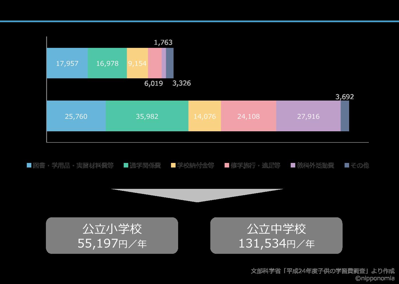 151108学校教育費グラフ