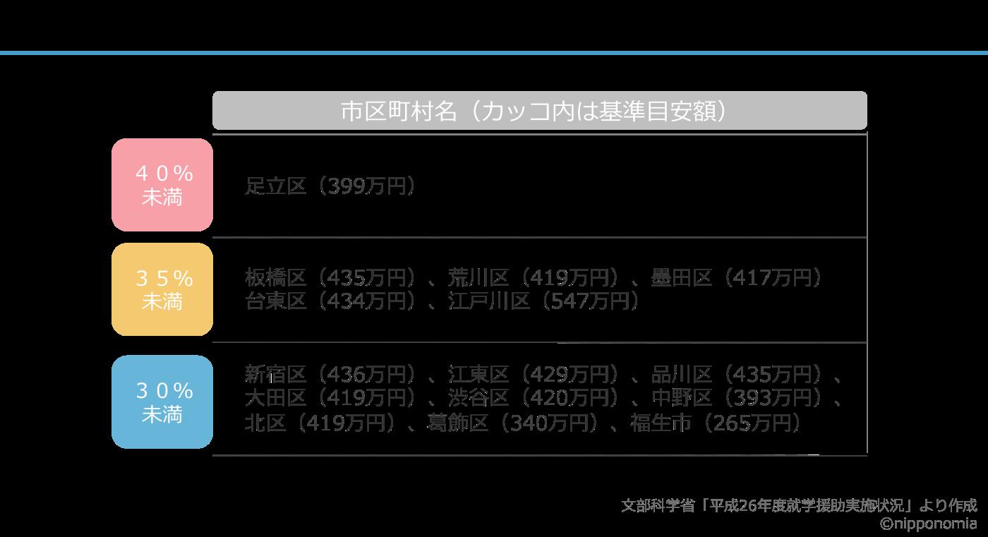 151108東京都援助率ランキング