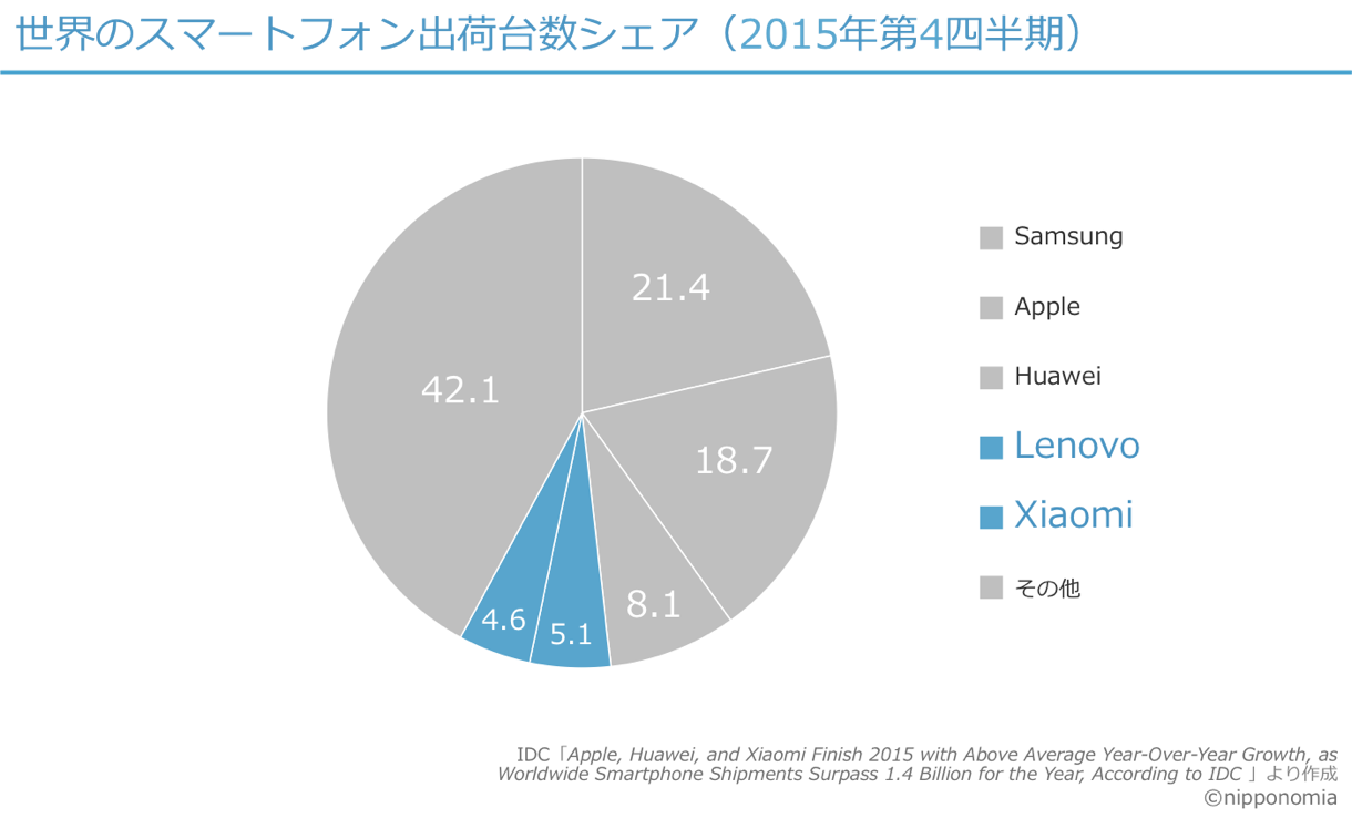 World smartphone share 15Q4