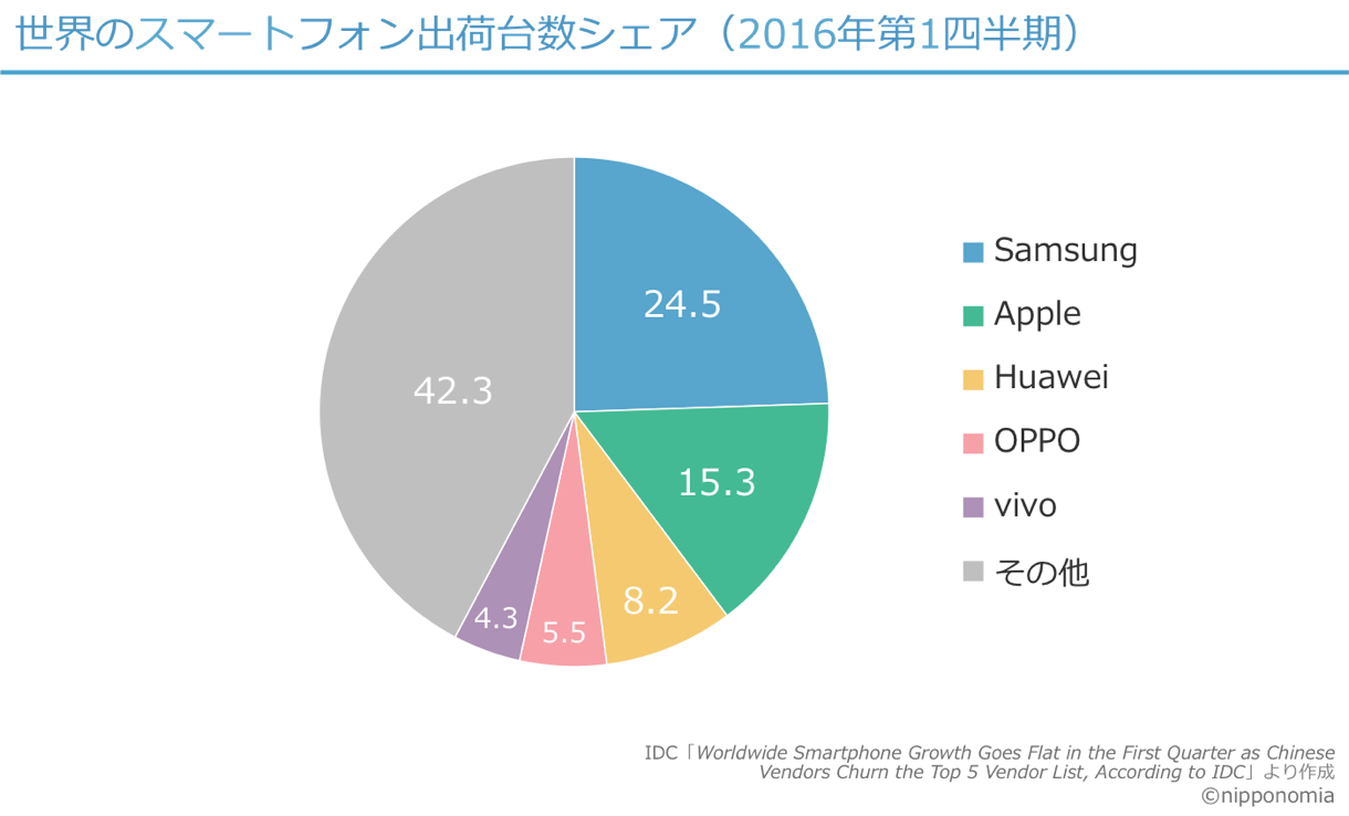 World smartphone share 16Q1