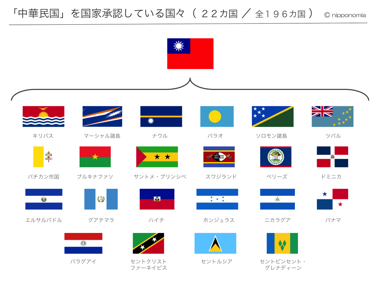 Taiwan diplomatic recognition